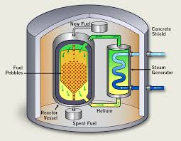 gas cooled reactor system
